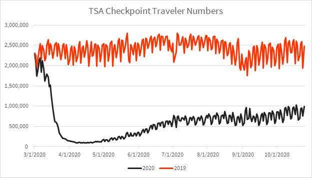 tsa traveler check numbers